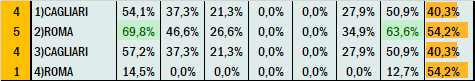 Percentuali Previsione 030421