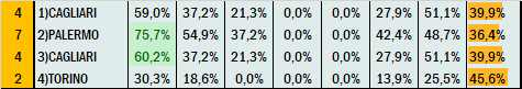 Percentuali Previsione 060421