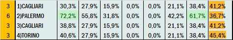Percentuali Previsione 080421