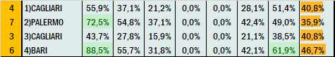 Percentuali Previsione 100421