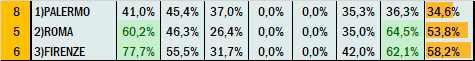 Percentuali Previsione 150421