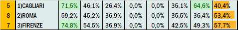 Percentuali Previsione 200421