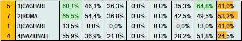 Percentuali Previsione 220421