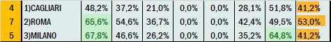 Percentuali Previsione 270421