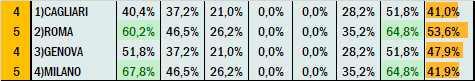 Percentuali Previsione 290421