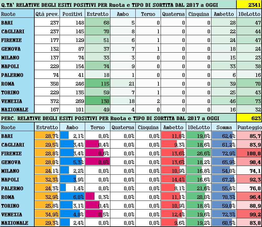 Performance per Ruota - Percentuali relative aggiornate all'estrazione precedente il 10 Aprile 2021