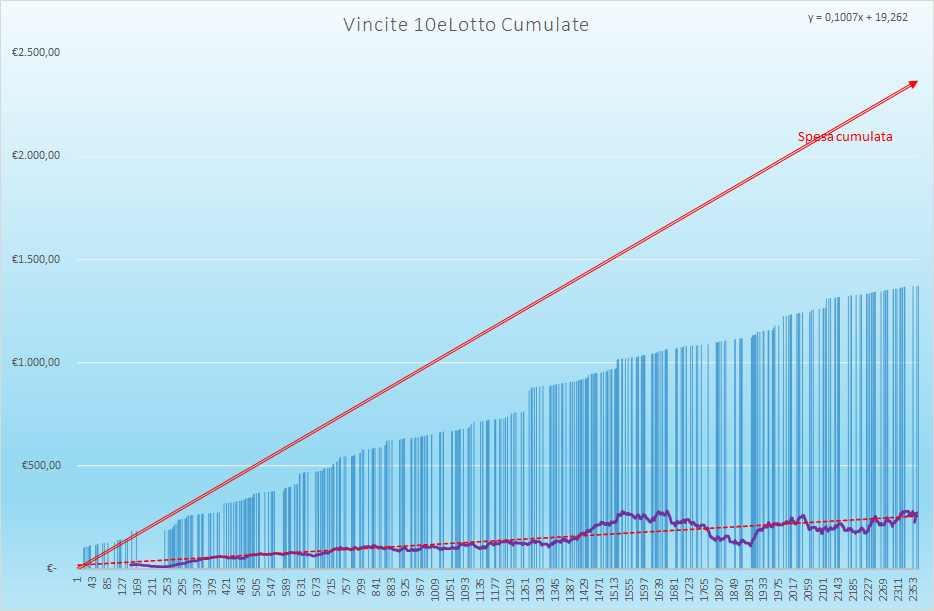 Vincite 10eLotto Cumulate - Aggiornate all'estrazione precedente il 29 Aprile 2021