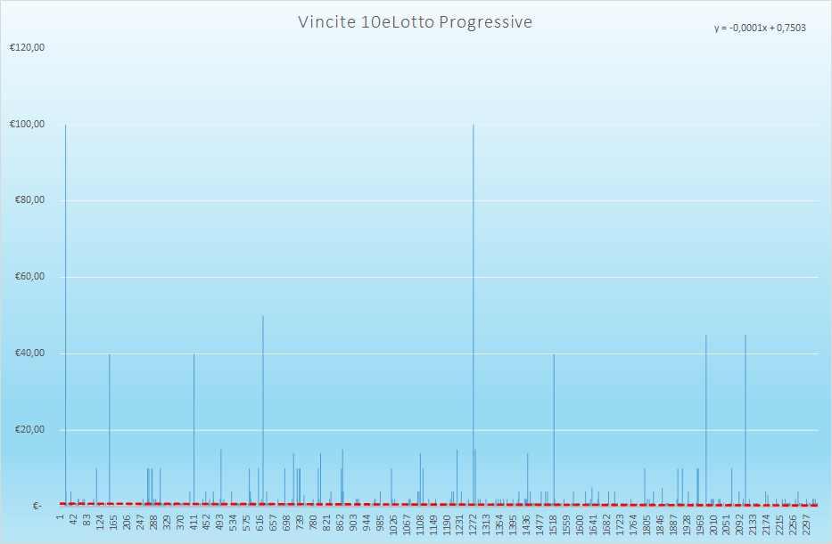 Vincite 10eLotto Progressive - Aggiornate all'estrazione precedente il 6 Aprile 2021