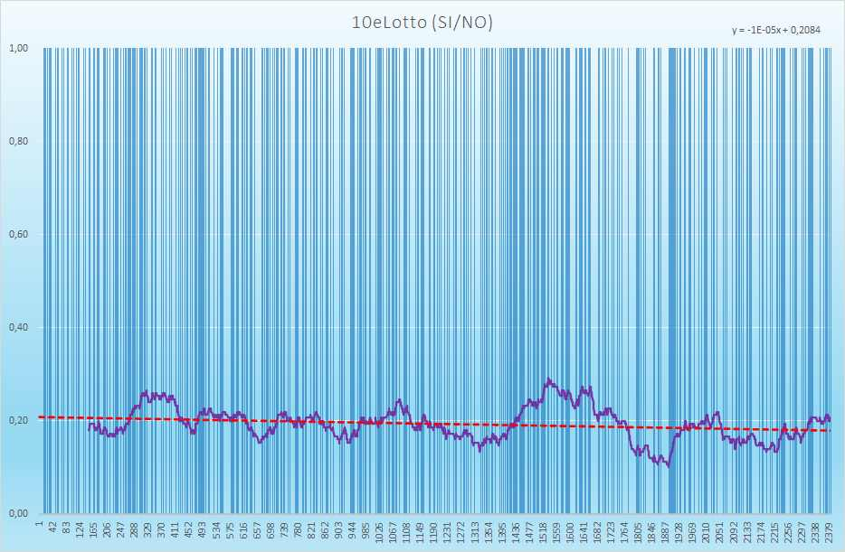 10eLotto andamento esiti positivi - Aggiornato all'estrazione precedente il 13 Maggio 2021