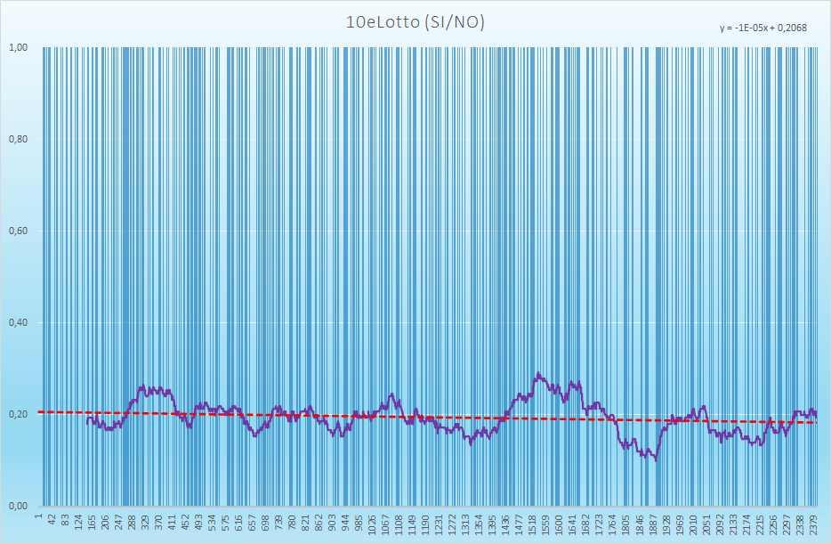 10eLotto andamento esiti positivi - Aggiornato all'estrazione precedente il 18 Maggio 2021