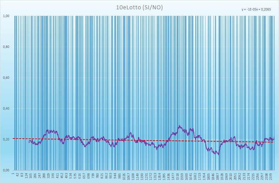 10eLotto andamento esiti positivi - Aggiornato all'estrazione precedente il 2 Giugno 2021