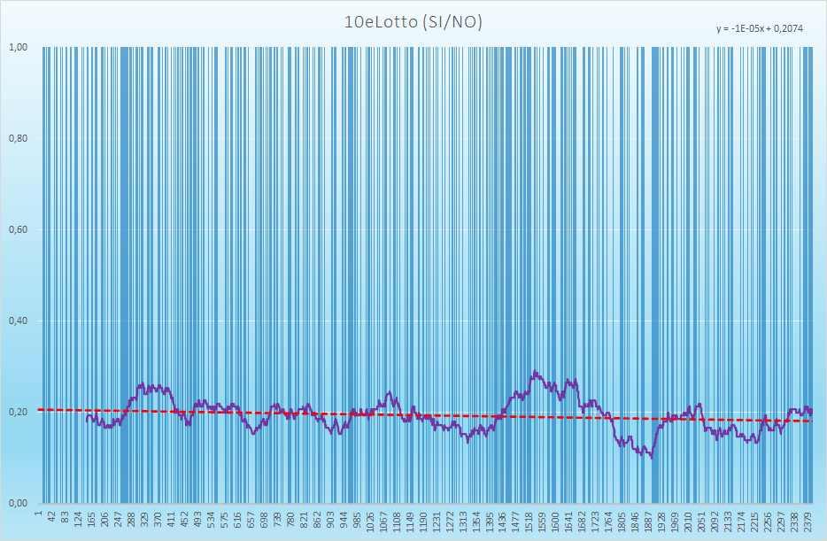 10eLotto andamento esiti positivi - Aggiornato all'estrazione precedente il 20 Maggio 2021