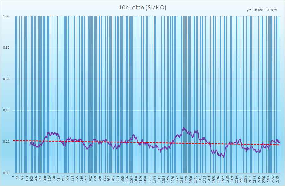 10eLotto andamento esiti positivi - Aggiornato all'estrazione precedente il 27 Maggio 2021