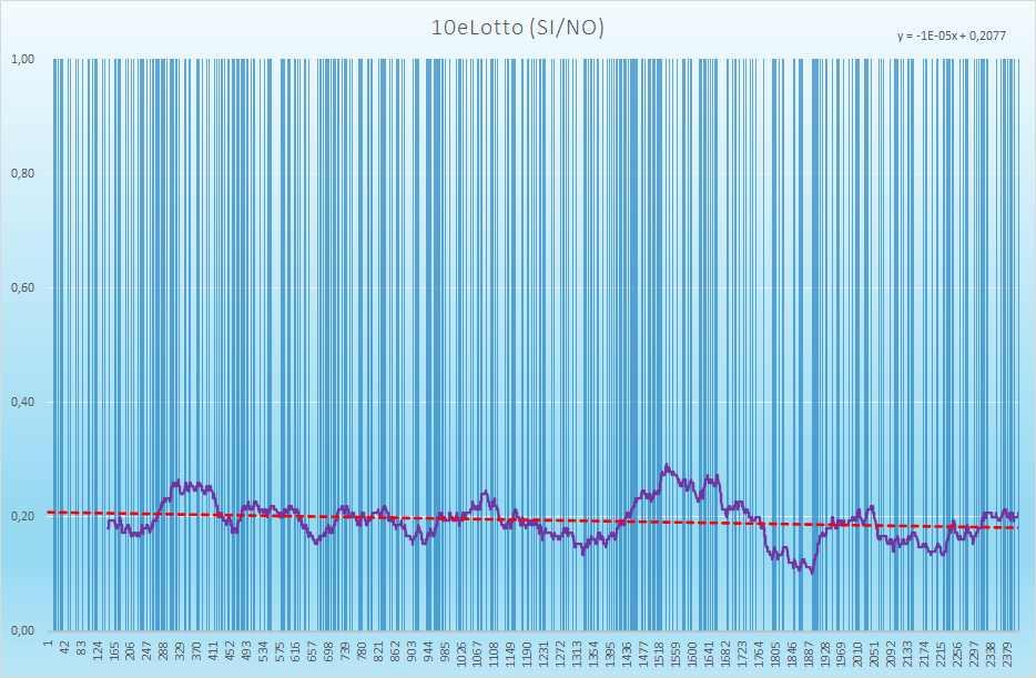10eLotto andamento esiti positivi - Aggiornato all'estrazione precedente il 29 Maggio 2021