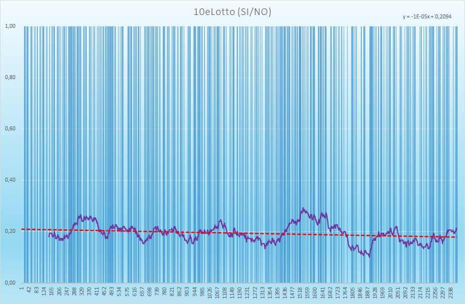 10eLotto andamento esiti positivi - Aggiornato all'estrazione precedente il 4 Maggio 2021