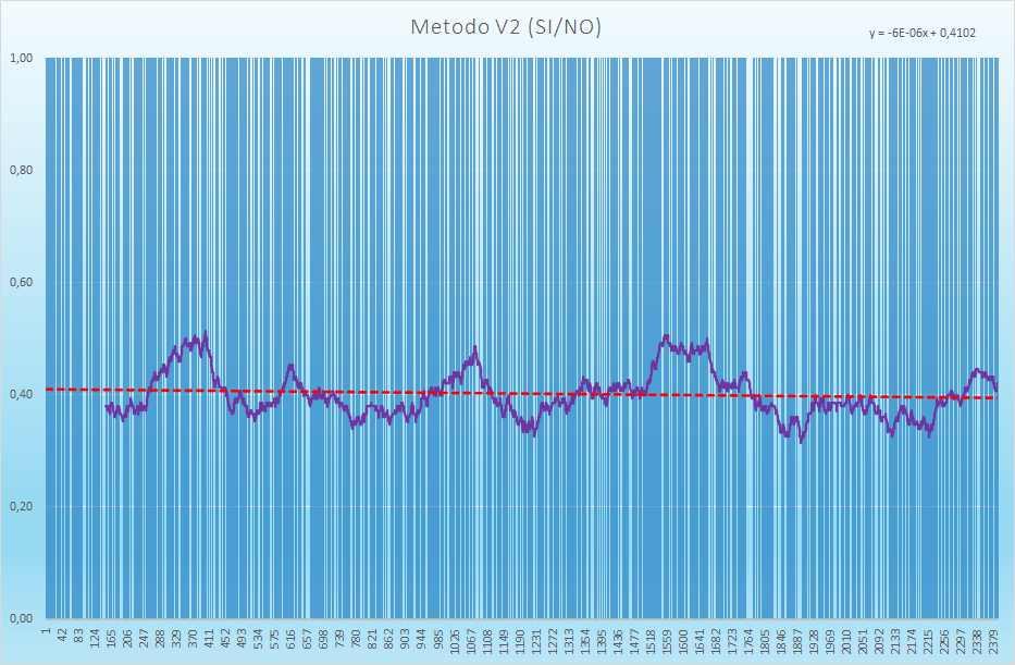 Andamento degli esiti positivi - Aggiornato all'estrazione precedente il 18 Maggio 2021