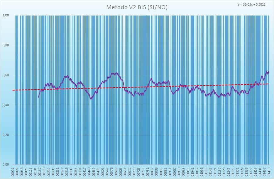Andamento numero di esiti positivi V2BIS - Aggiornato all'estrazione precedente il 13 Maggio 2021
