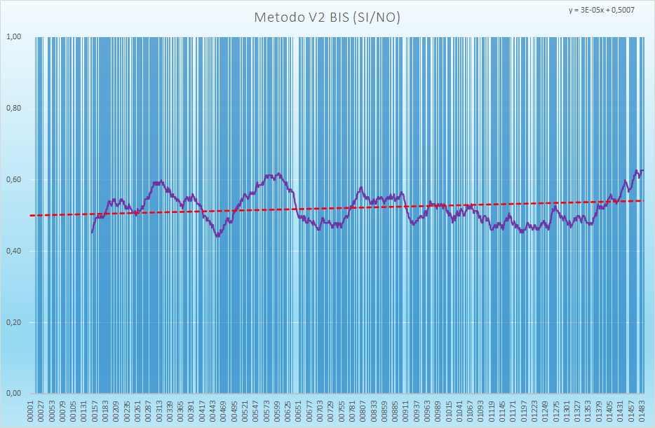 Andamento numero di esiti positivi V2BIS - Aggiornato all'estrazione precedente il 15 Maggio 2021