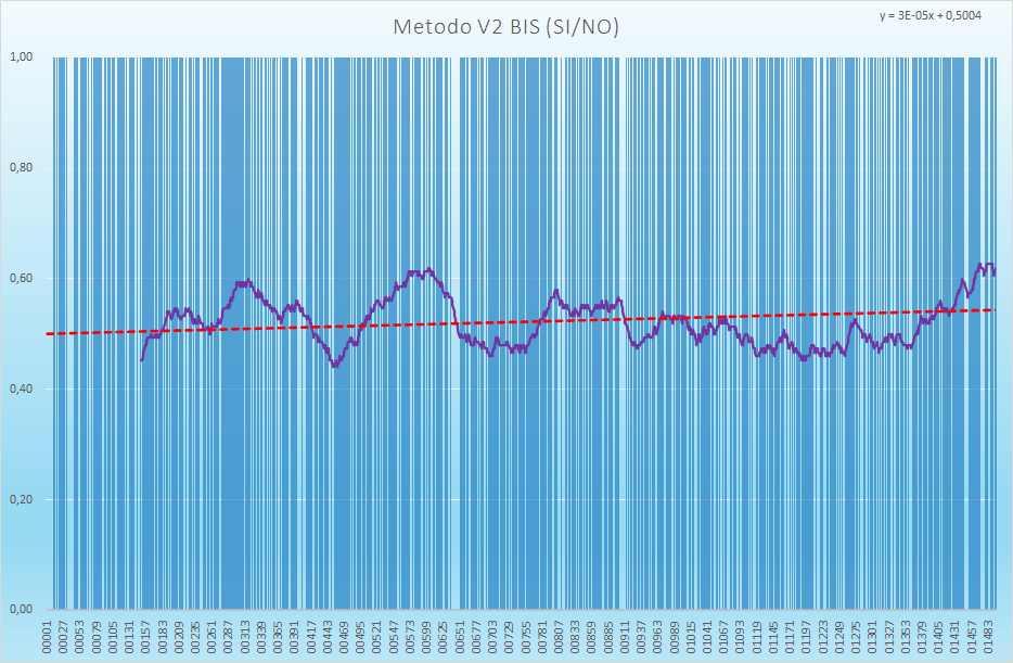 Andamento numero di esiti positivi V2BIS - Aggiornato all'estrazione precedente il 20 Maggio 2021