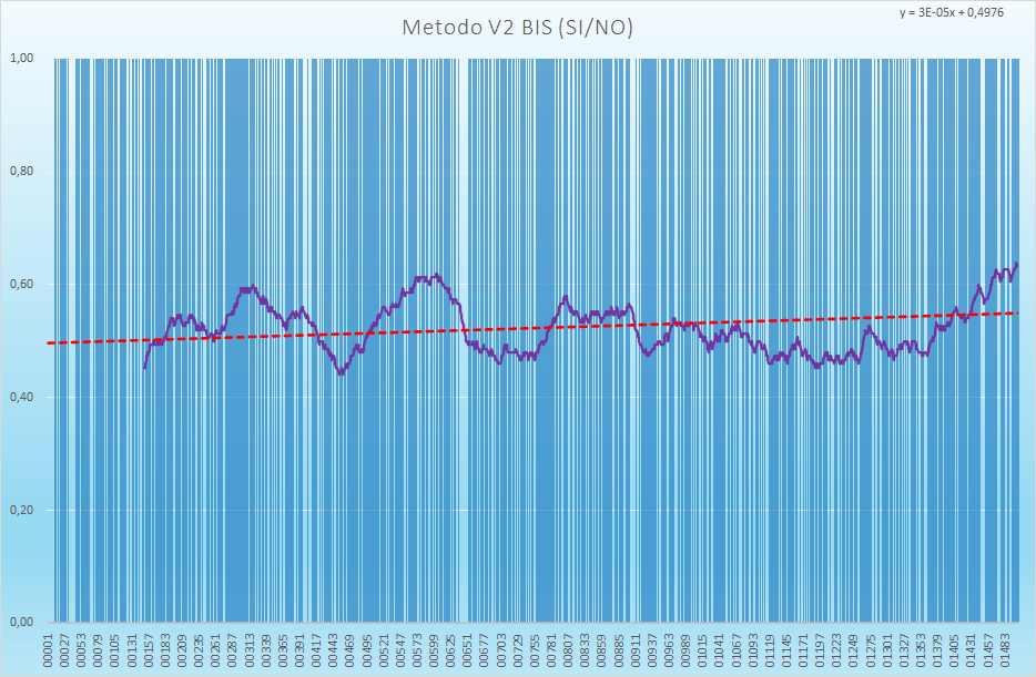 Andamento numero di esiti positivi V2BIS - Aggiornato all'estrazione precedente il 27 Maggio 2021