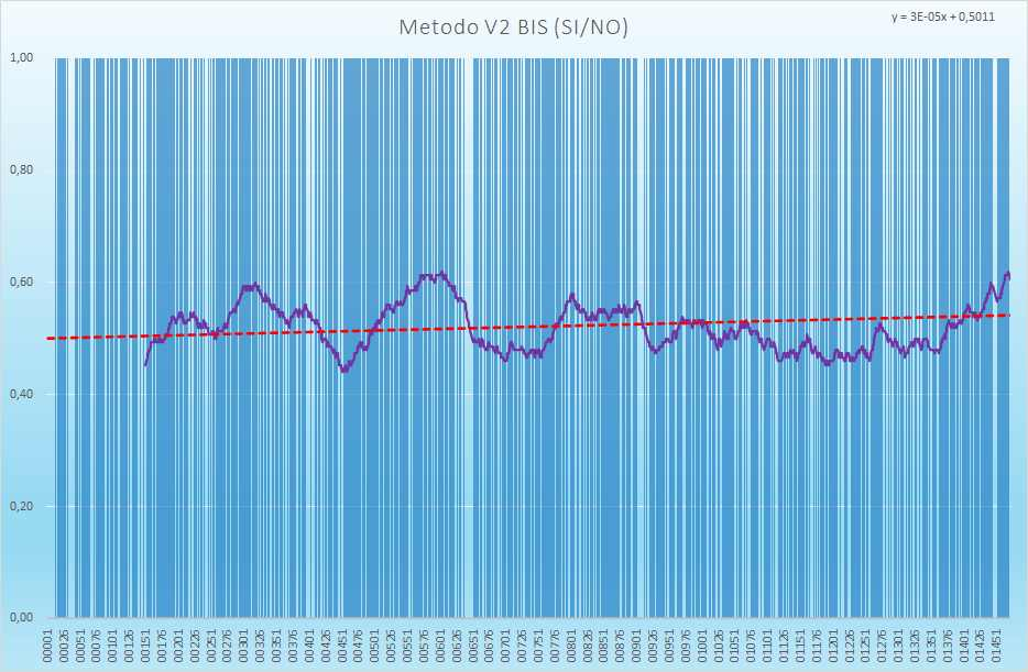 Andamento numero di esiti positivi V2BIS - Aggiornato all'estrazione precedente il 3 Maggio 2021