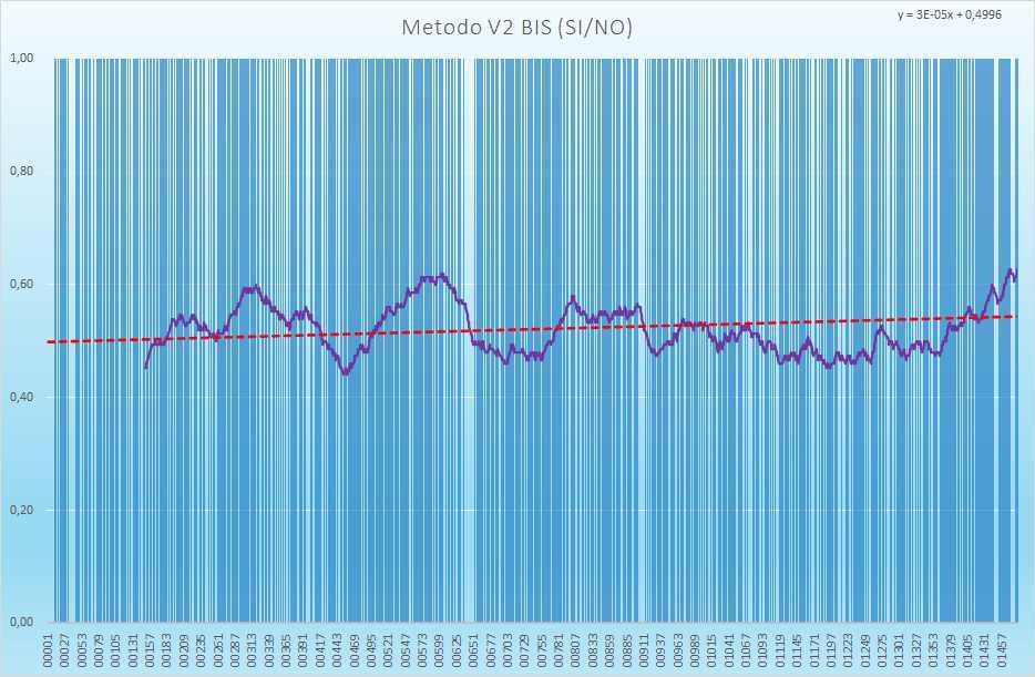 Andamento numero di esiti positivi V2BIS - Aggiornato all'estrazione precedente il 8 Maggio 2021