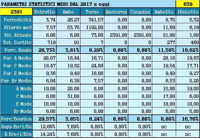 Parametri statistici medi - Percentuali relative aggiornate all'estrazione precedente il 18 Maggio 2021