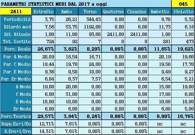 Parametri statistici medi - Percentuali relative aggiornate all'estrazione precedente il 2 Giugno 2021