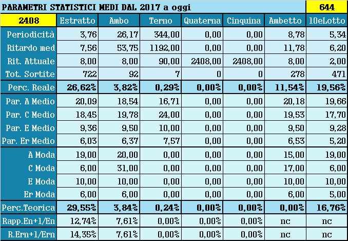 Parametri statistici medi - Percentuali relative aggiornate all'estrazione precedente il 29 Maggio 2021