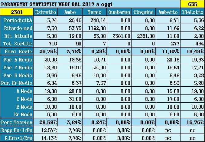 Parametri statistici medi - Percentuali relative aggiornate all'estrazione precedente il 8 Maggio 2021