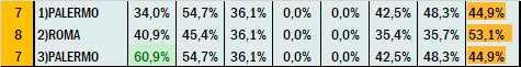 Percentuali Previsione 020621