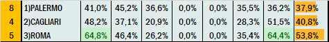 Percentuali Previsione 030521