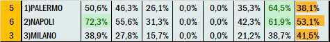Percentuali Previsione 060521