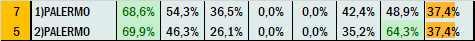 Percentuali Previsione 080521