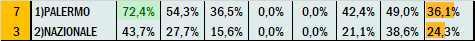 Percentuali Previsione 110521