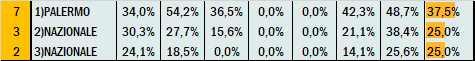 Percentuali Previsione 130521