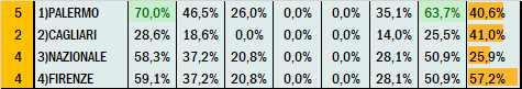Percentuali Previsione 180521