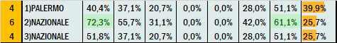 Percentuali Previsione 200521