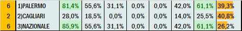 Percentuali Previsione 220521