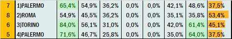 Percentuali Previsione 270521