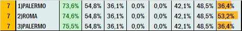 Percentuali Previsione 290521