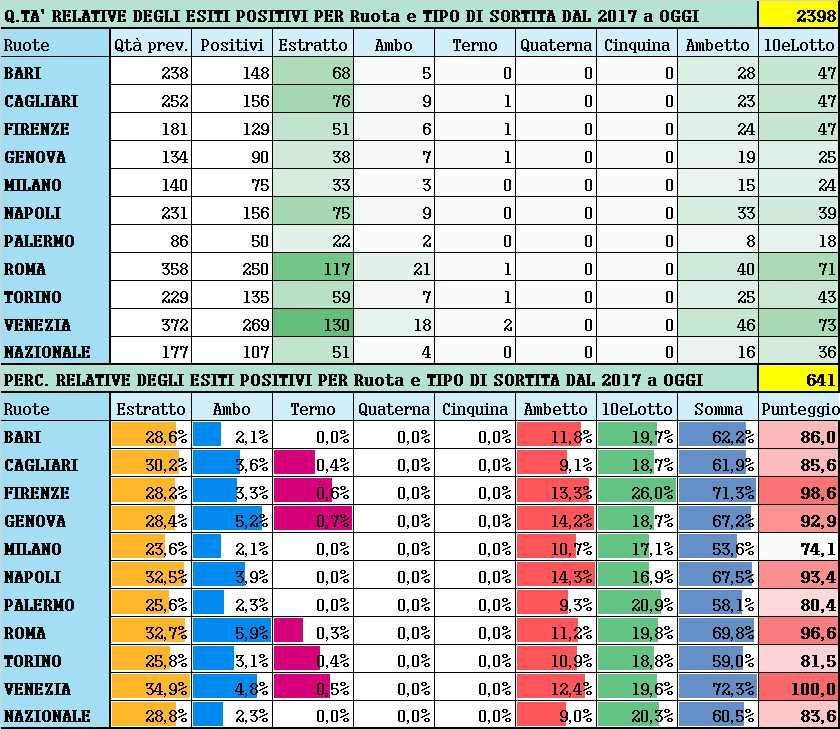Performance per Ruota - Percentuali relative aggiornate all'estrazione precedente il 22 Maggio 2021
