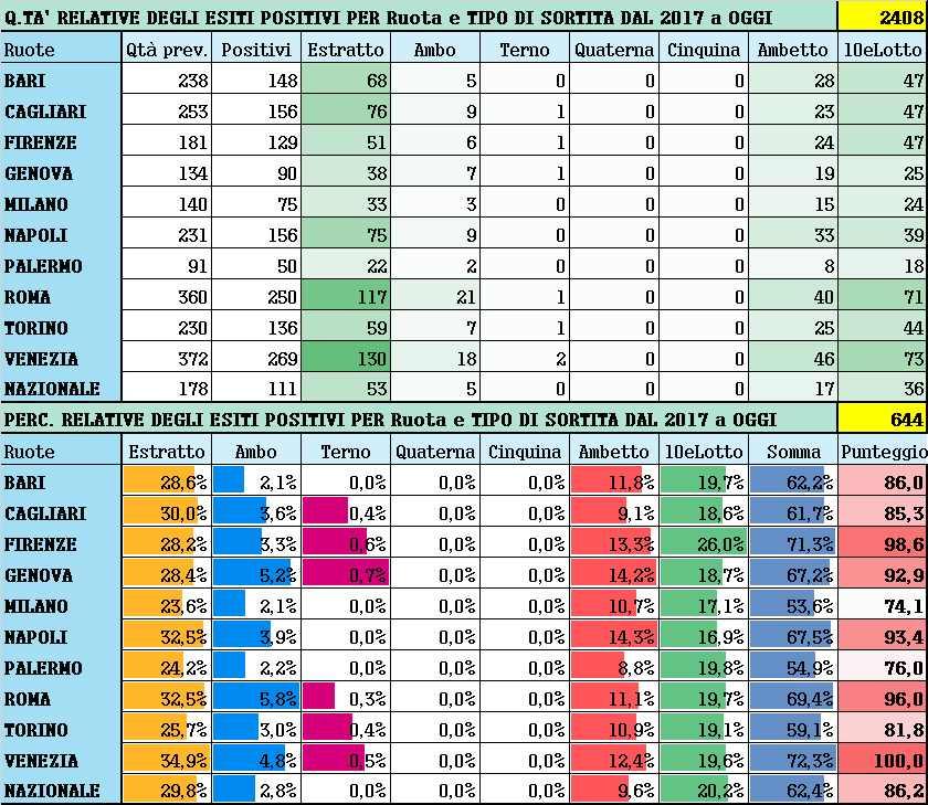 Performance per Ruota - Percentuali relative aggiornate all'estrazione precedente il 29 Maggio 2021
