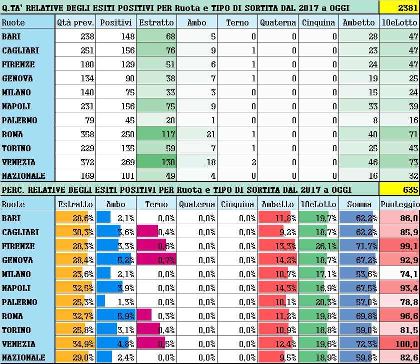 Performance per Ruota - Percentuali relative aggiornate all'estrazione precedente il 8 Maggio 2021