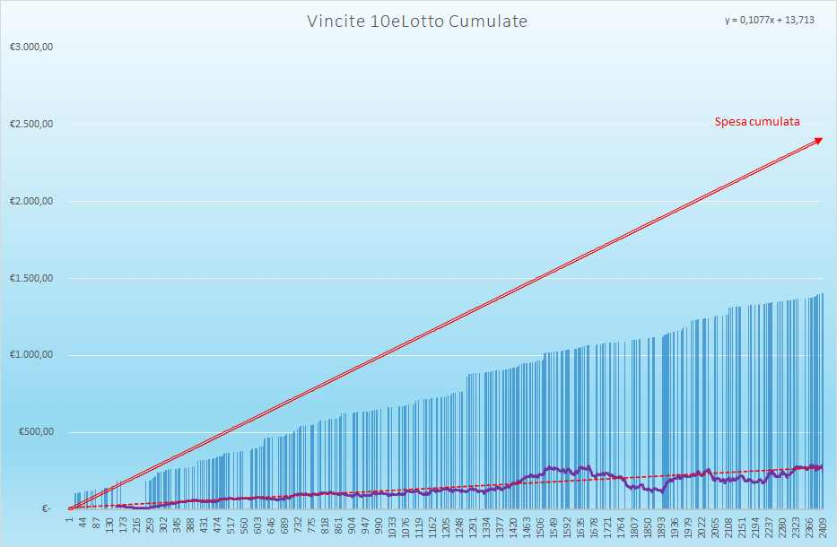 Vincite 10eLotto Cumulate - Aggiornate all'estrazione precedente il 2 Giugno 2021