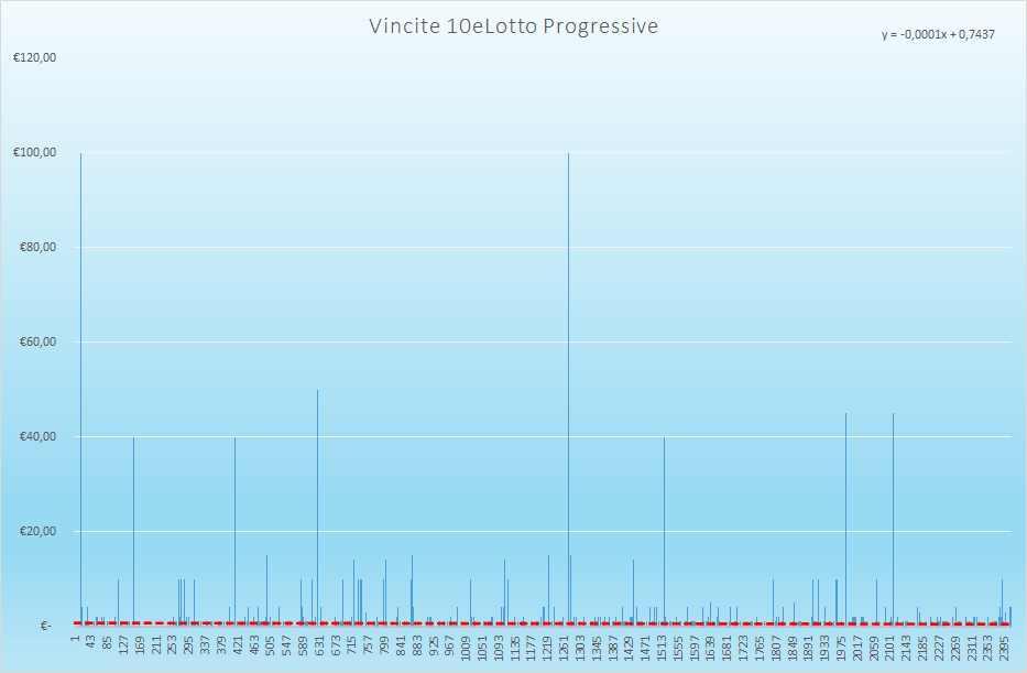 Vincite 10eLotto Progressive - Aggiornate all'estrazione precedente il 2 Giugno 2021
