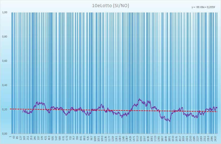 10eLotto andamento esiti positivi - Aggiornato all'estrazione precedente il 1 Luglio 2021