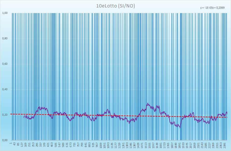 10eLotto andamento esiti positivi - Aggiornato all'estrazione precedente il 10 Giugno 2021