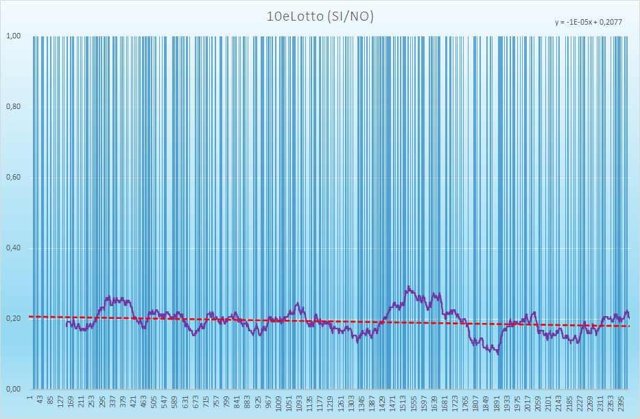 10eLotto andamento esiti positivi - Aggiornato all'estrazione precedente il 12 Giugno 2021