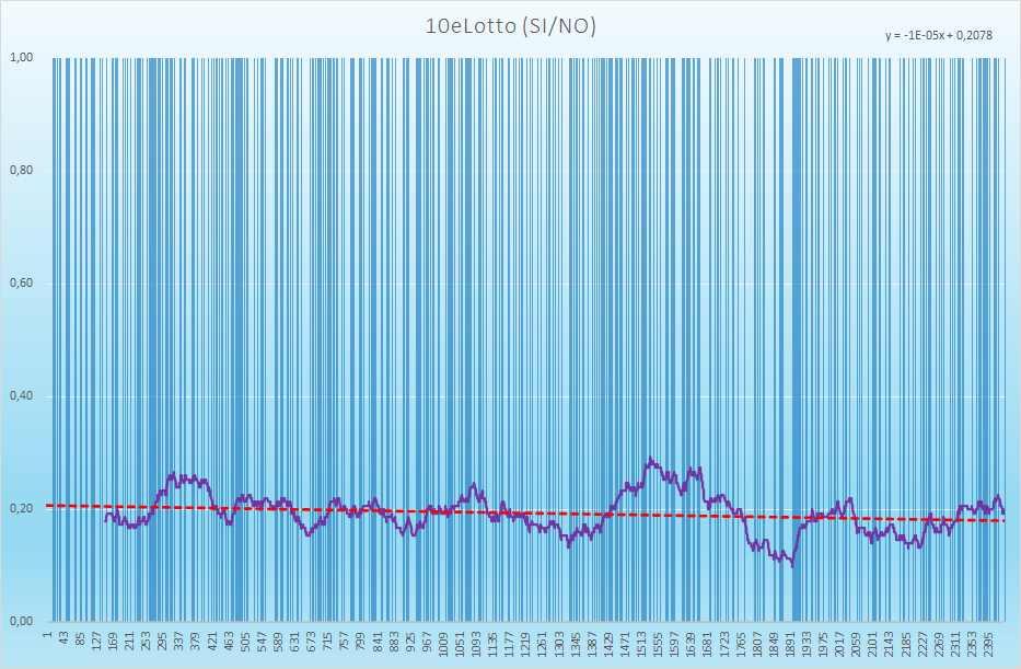 10eLotto andamento esiti positivi - Aggiornato all'estrazione precedente il 15 Giugno 2021